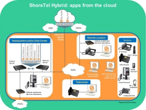 ShoreTel Connect HYBRID
